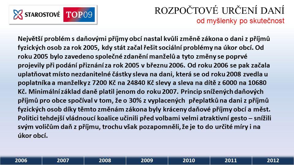 """2006200720082009201020112012 ROZPOČTOVÉ URČENÍ DANÍ od myšlenky po skutečnost """"Sto padesát jedna voličů bylo pro, šest proti a dva lístky byly neplatné, sdělil starosta Suché Lozi Petr Gazdík."""