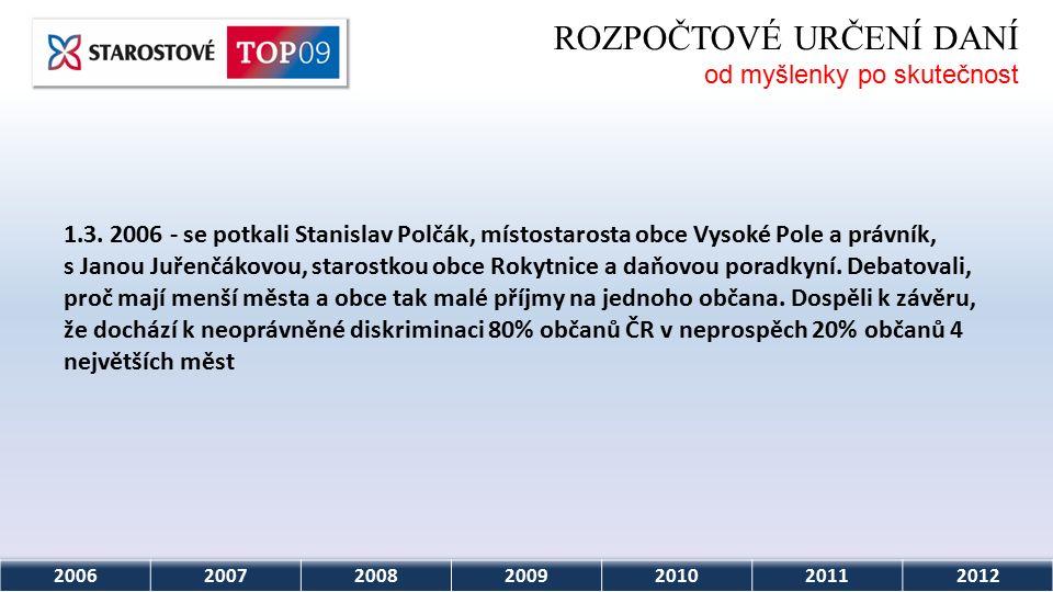 2006200720082009201020112012 ROZPOČTOVÉ URČENÍ DANÍ od myšlenky po skutečnost Zástupci iniciativy tento postoj ocenili jako vstřícný krok a navrhnou proto v příslušných zastupitelstvech obcí stažení žalob proti Vládě ČR podané ve Štrasburku.
