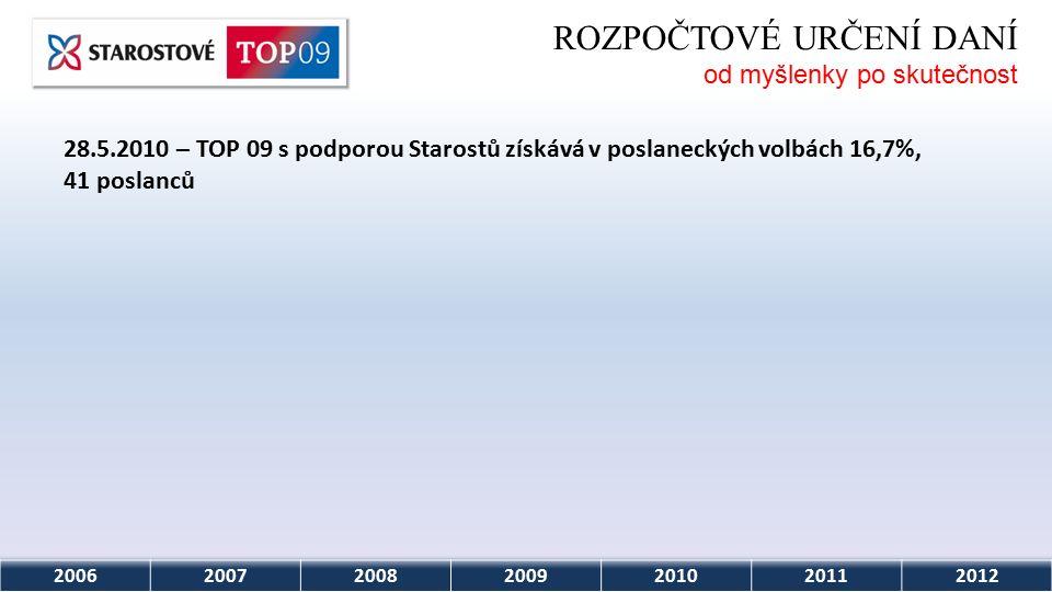 2006200720082009201020112012 ROZPOČTOVÉ URČENÍ DANÍ od myšlenky po skutečnost 28.5.2010 – TOP 09 s podporou Starostů získává v poslaneckých volbách 16,7%, 41 poslanců