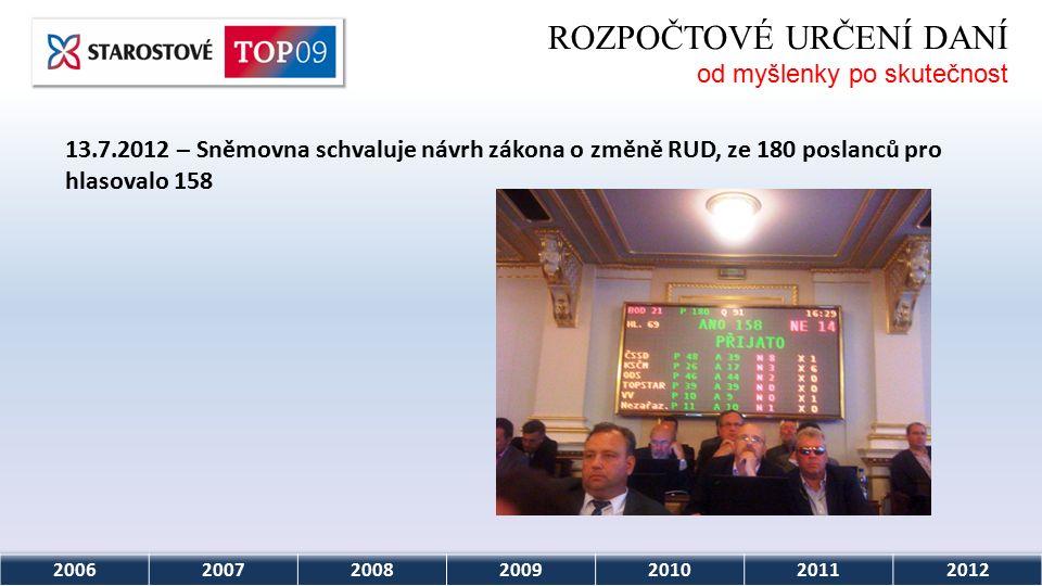 2006200720082009201020112012 ROZPOČTOVÉ URČENÍ DANÍ od myšlenky po skutečnost 13.7.2012 – Sněmovna schvaluje návrh zákona o změně RUD, ze 180 poslanců pro hlasovalo 158
