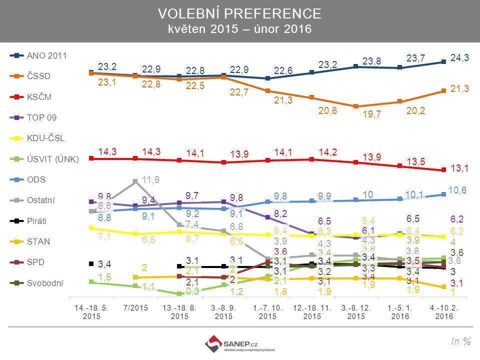 VOLEBNÍ PREFERENCE květen 2015 – únor 2016 In %