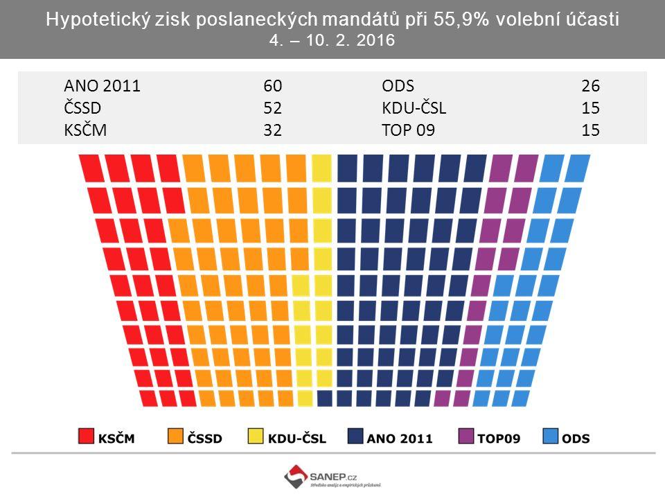 Hypotetický zisk poslaneckých mandátů při 55,9% volební účasti 4.