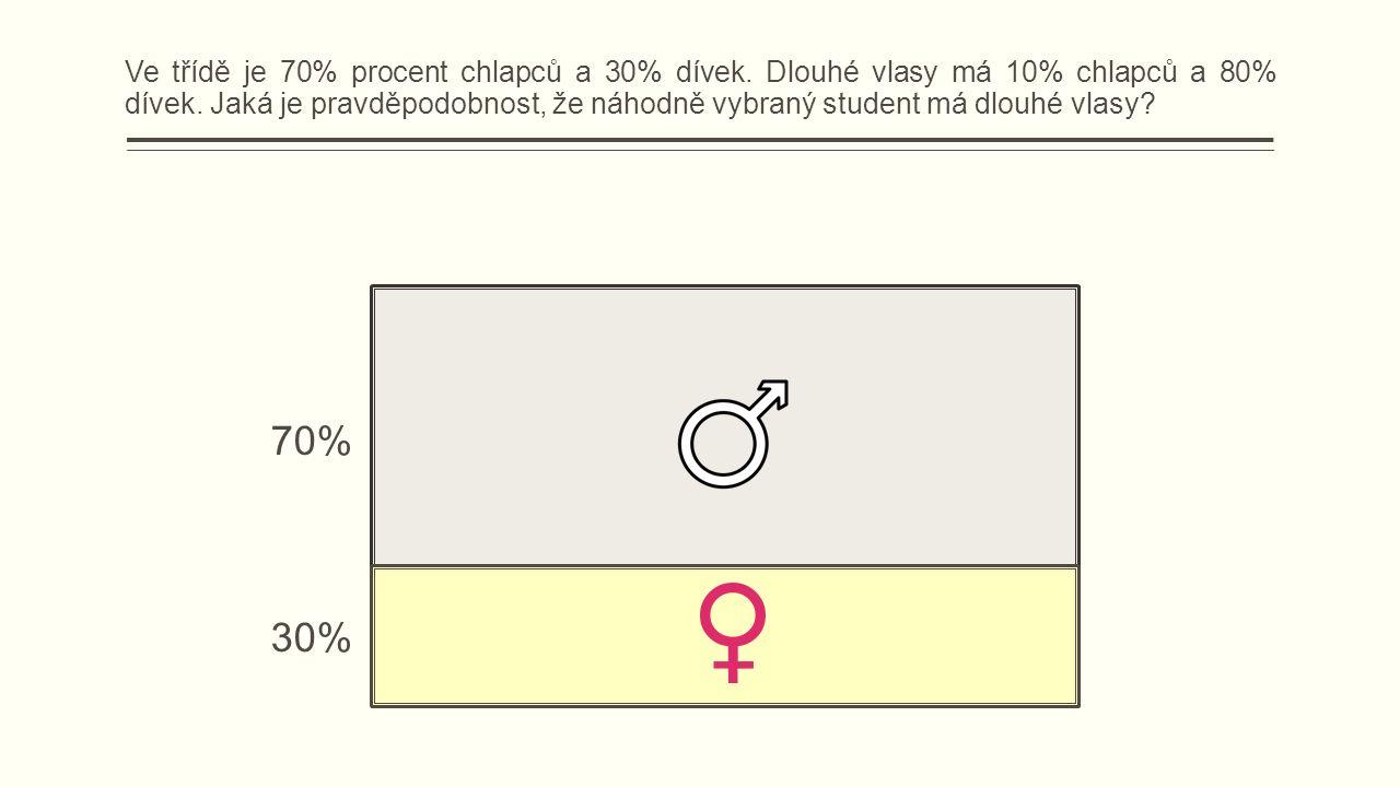 70% 30% Ve třídě je 70% procent chlapců a 30% dívek.