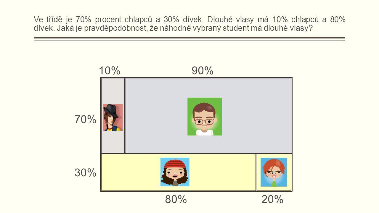 70% 30% 80%20% 10%90% Ve třídě je 70% procent chlapců a 30% dívek.