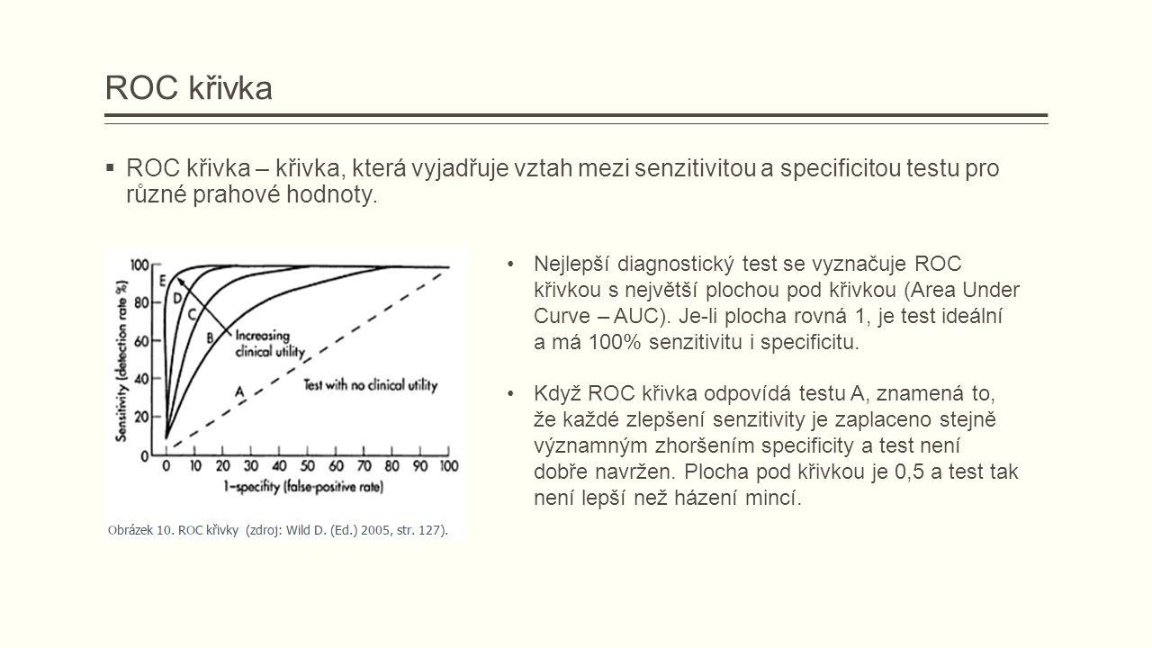 ROC křivka – křivka, která vyjadřuje vztah mezi senzitivitou a specificitou testu pro různé prahové hodnoty.