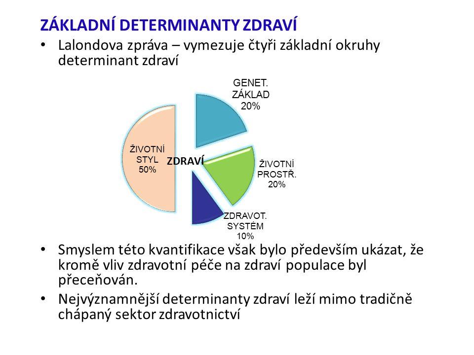 ZÁKLADNÍ DETERMINANTY ZDRAVÍ Lalondova zpráva – vymezuje čtyři základní okruhy determinant zdraví Smyslem této kvantifikace však bylo především ukázat, že kromě vliv zdravotní péče na zdraví populace byl přeceňován.