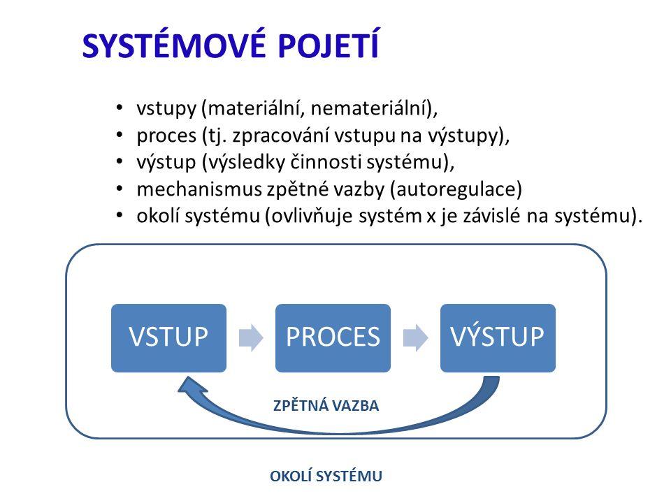 SYSTÉMOVÉ POJETÍ vstupy (materiální, nemateriální), proces (tj.