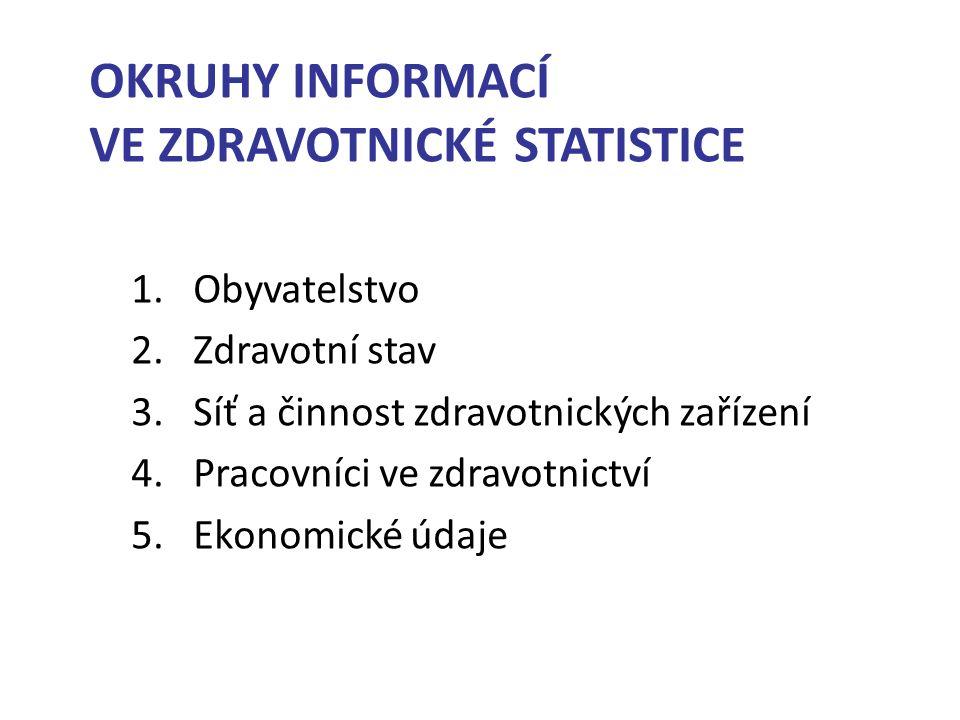 OKRUHY INFORMACÍ VE ZDRAVOTNICKÉ STATISTICE 1.Obyvatelstvo 2.Zdravotní stav 3.Síť a činnost zdravotnických zařízení 4.Pracovníci ve zdravotnictví 5.Ekonomické údaje