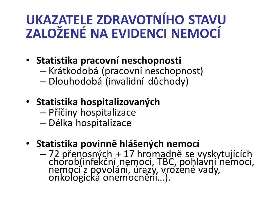 UKAZATELE ZDRAVOTNÍHO STAVU ZALOŽENÉ NA EVIDENCI NEMOCÍ Statistika pracovní neschopnosti – Krátkodobá (pracovní neschopnost) – Dlouhodobá (invalidní důchody) Statistika hospitalizovaných – Příčiny hospitalizace – Délka hospitalizace Statistika povinně hlášených nemocí – 72 přenosných + 17 hromadně se vyskytujících chorob(infekční nemoci, TBC, pohlavní nemoci, nemoci z povolání, úrazy, vrozené vady, onkologická onemocnění…).