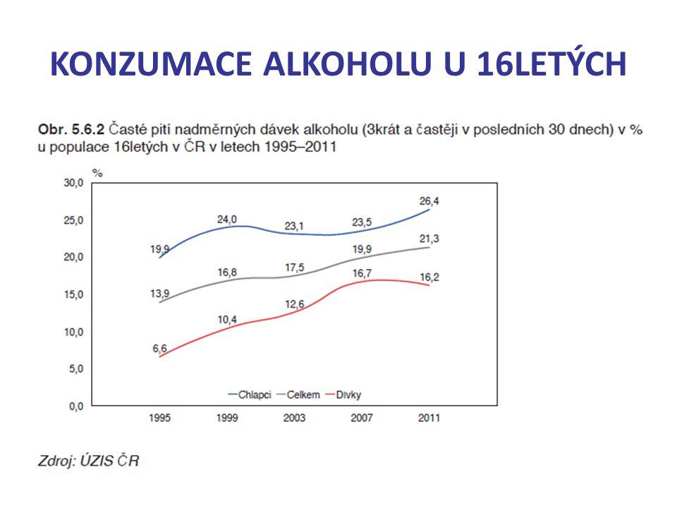 KONZUMACE ALKOHOLU U 16LETÝCH