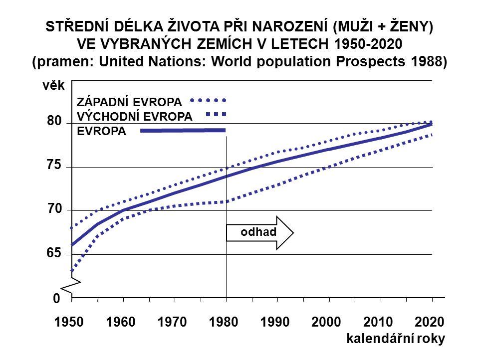 STŘEDNÍ DÉLKA ŽIVOTA PŘI NAROZENÍ (MUŽI + ŽENY) VE VYBRANÝCH ZEMÍCH V LETECH 1950-2020 (pramen: United Nations: World population Prospects 1988) 65 70 75 80 věk 19501960197019801990200020102020 0 kalendářní roky odhad ZÁPADNÍ EVROPA VÝCHODNÍ EVROPA EVROPA