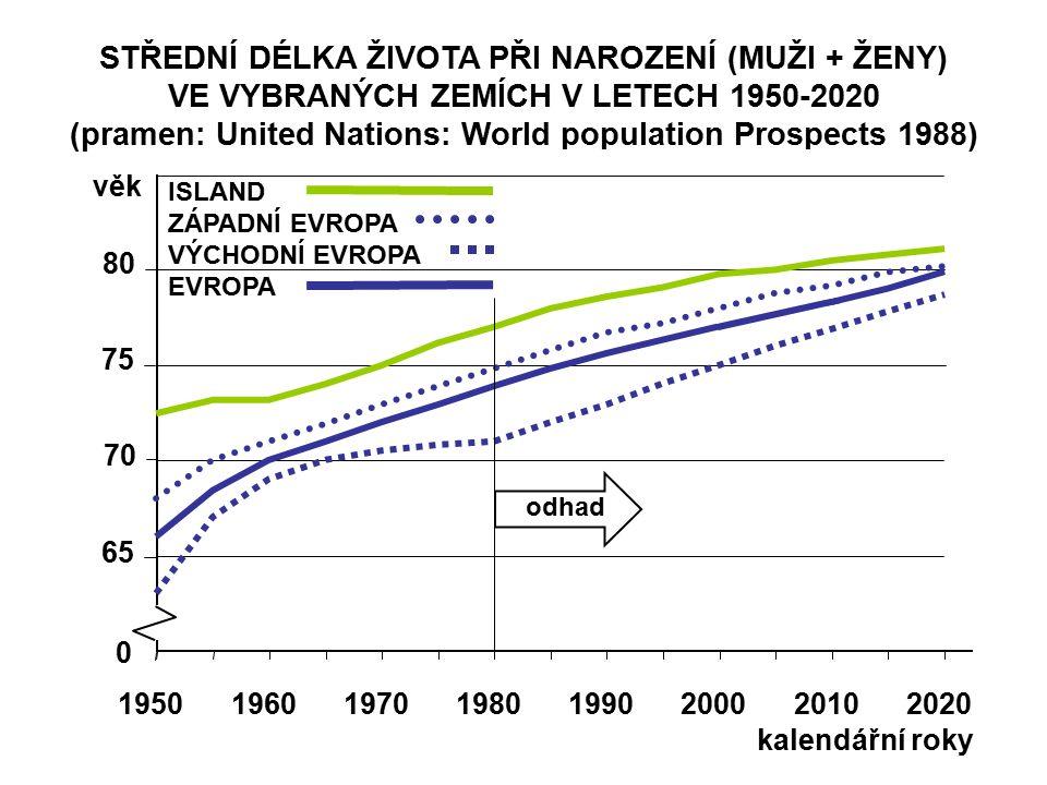 STŘEDNÍ DÉLKA ŽIVOTA PŘI NAROZENÍ (MUŽI + ŽENY) VE VYBRANÝCH ZEMÍCH V LETECH 1950-2020 (pramen: United Nations: World population Prospects 1988) 65 70 75 80 věk 19501960197019801990200020102020 0 kalendářní roky odhad ISLAND ZÁPADNÍ EVROPA VÝCHODNÍ EVROPA EVROPA