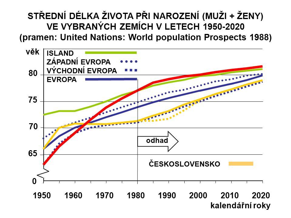 STŘEDNÍ DÉLKA ŽIVOTA PŘI NAROZENÍ (MUŽI + ŽENY) VE VYBRANÝCH ZEMÍCH V LETECH 1950-2020 (pramen: United Nations: World population Prospects 1988) 65 70 75 80 věk 19501960197019801990200020102020 0 kalendářní roky odhad ISLAND ZÁPADNÍ EVROPA VÝCHODNÍ EVROPA EVROPA ČESKOSLOVENSKO