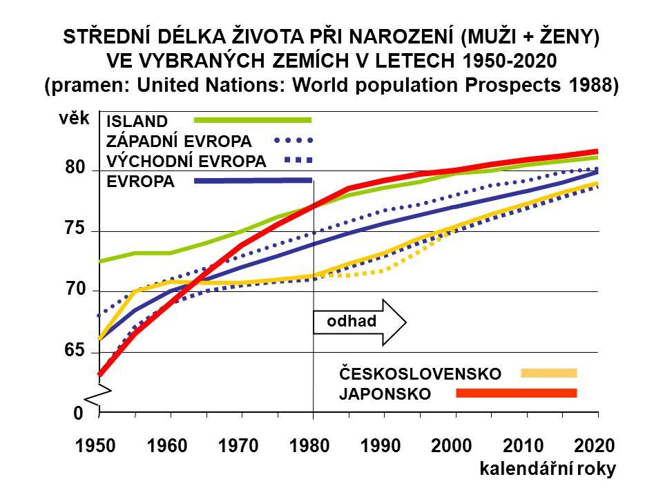 STŘEDNÍ DÉLKA ŽIVOTA PŘI NAROZENÍ (MUŽI + ŽENY) VE VYBRANÝCH ZEMÍCH V LETECH 1950-2020 (pramen: United Nations: World population Prospects 1988) 65 70 75 80 věk 19501960197019801990200020102020 0 kalendářní roky odhad ISLAND ZÁPADNÍ EVROPA VÝCHODNÍ EVROPA EVROPA ČESKOSLOVENSKO JAPONSKO