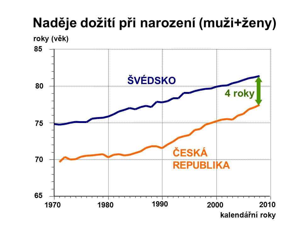 kalendářní roky 65 70 75 80 85 19701980 1990 2000 2010 ŠVÉDSKO ČESKÁ REPUBLIKA Naděje dožití při narození (muži+ženy) roky (věk) 4 roky