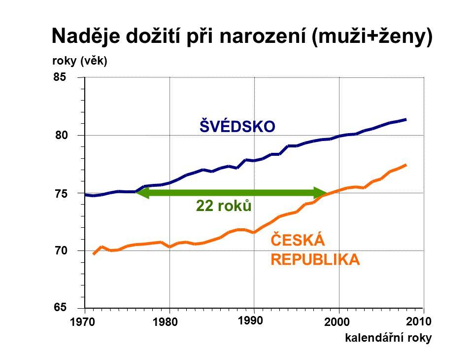 kalendářní roky 65 70 75 80 85 19701980 1990 2000 2010 ŠVÉDSKO ČESKÁ REPUBLIKA Naděje dožití při narození (muži+ženy) roky (věk) 22 roků