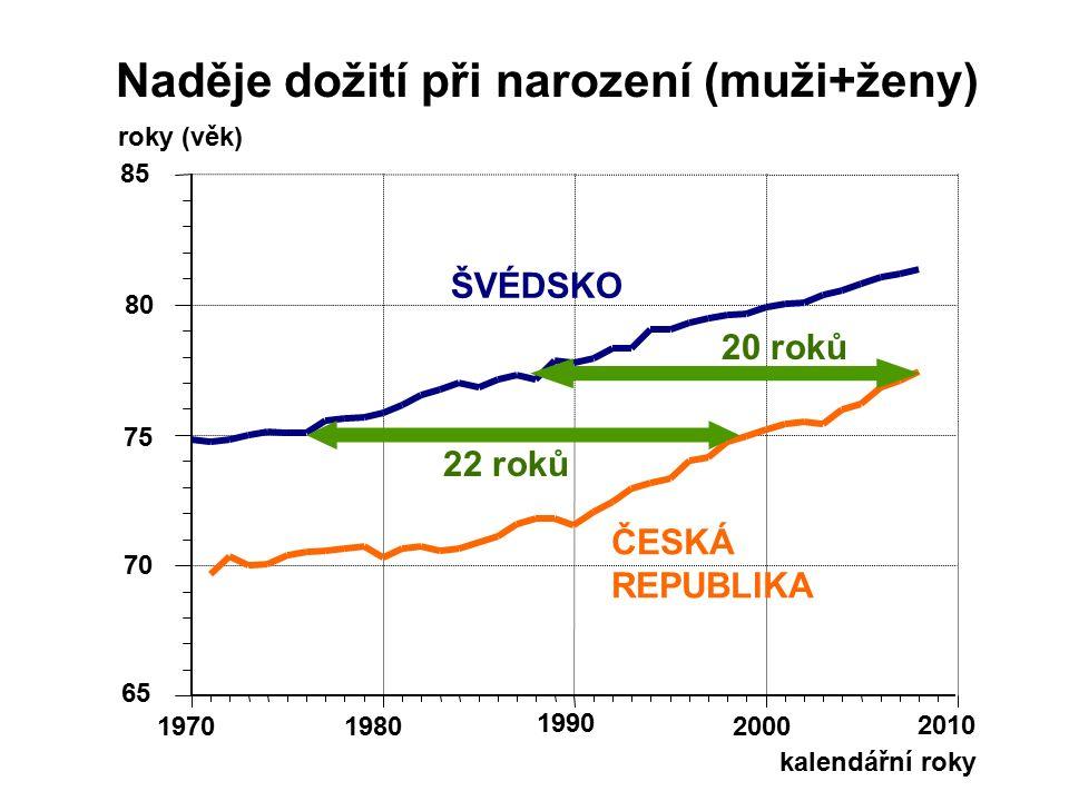 kalendářní roky 65 70 75 80 85 19701980 1990 2000 2010 ŠVÉDSKO ČESKÁ REPUBLIKA Naděje dožití při narození (muži+ženy) roky (věk) 22 roků 20 roků