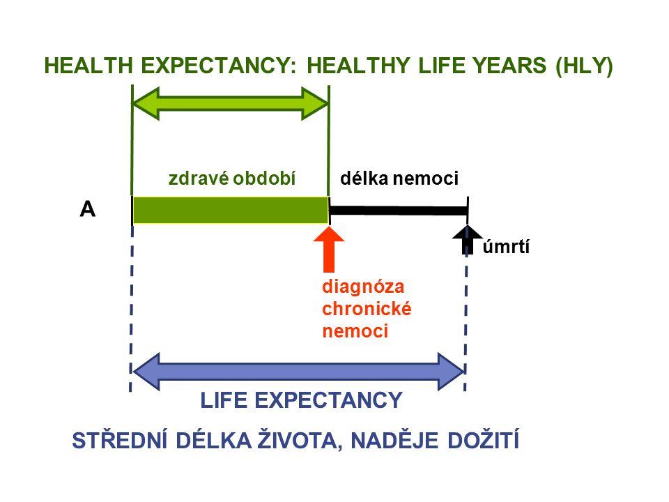 A zdravé období délka nemoci diagnóza chronické nemoci HEALTH EXPECTANCY: HEALTHY LIFE YEARS (HLY) úmrtí LIFE EXPECTANCY STŘEDNÍ DÉLKA ŽIVOTA, NADĚJE DOŽITÍ
