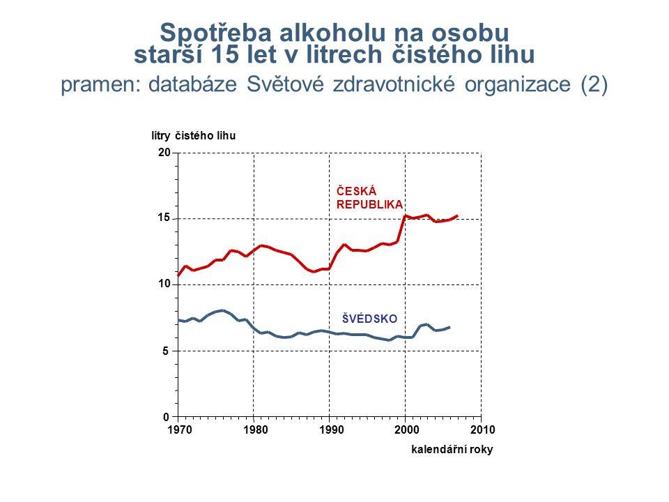 Spotřeba alkoholu na osobu starší 15 let v litrech čistého lihu pramen: databáze Světové zdravotnické organizace (2) 0 5 10 15 20 19701980199020002010 ČESKÁ REPUBLIKA ŠVÉDSKO kalendářní roky litry čistého lihu