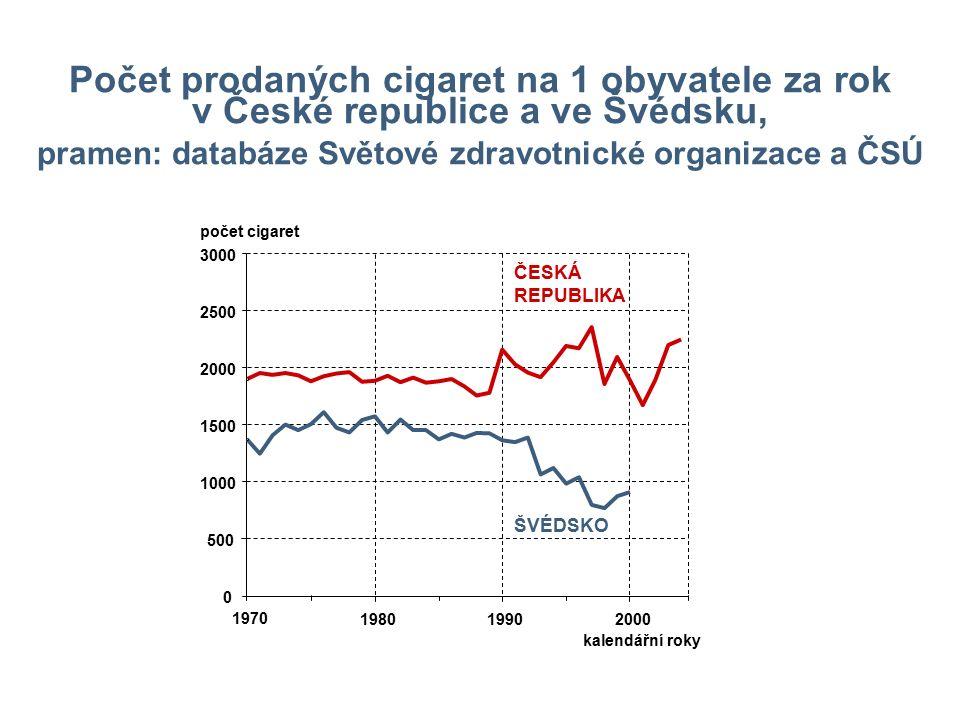 Počet prodaných cigaret na 1 obyvatele za rok v České republice a ve Švédsku, pramen: databáze Světové zdravotnické organizace a ČSÚ 0 500 1000 1500 2000 2500 3000 1970 198019902000 ŠVÉDSKO ČESKÁ REPUBLIKA kalendářní roky počet cigaret
