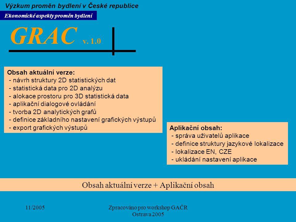 11/2005Zpracováno pro workshop GAČR Ostrava 2005 Obsah aktuální verze + Aplikační obsah Obsah aktuální verze: - návrh struktury 2D statistických dat -