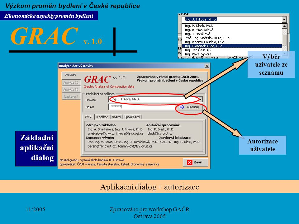 11/2005Zpracováno pro workshop GAČR Ostrava 2005 Aplikační dialog + autorizace Výběr uživatele ze seznamu Autorizace uživatele Základní aplikační dial