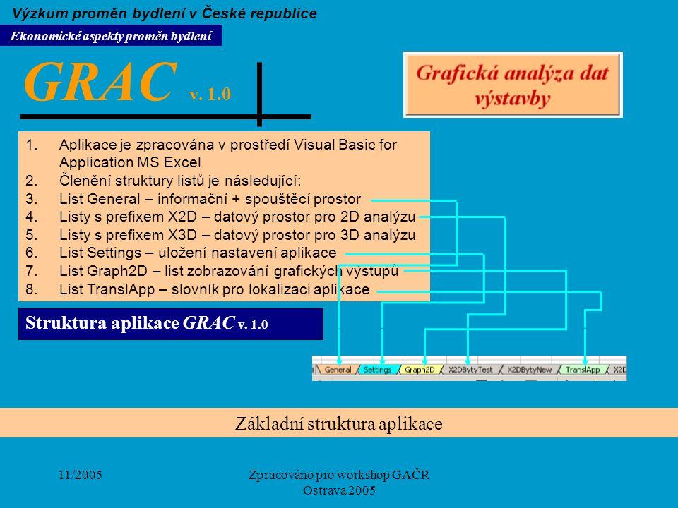 11/2005Zpracováno pro workshop GAČR Ostrava 2005 Struktura aplikace GRAC v. 1.0 Základní struktura aplikace 1.Aplikace je zpracována v prostředí Visua