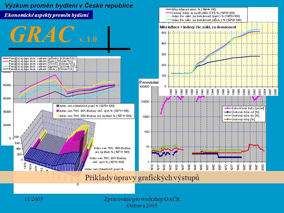 11/2005Zpracováno pro workshop GAČR Ostrava 2005 GRAC v. 1.0 Ekonomické aspekty proměn bydlení Výzkum proměn bydlení v České republice Příklady úpravy