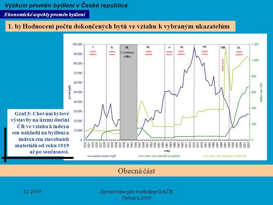 11/2005Zpracováno pro workshop GAČR Ostrava 2005 Obecná část Ekonomické aspekty proměn bydlení Výzkum proměn bydlení v České republice 1. b) Hodnocení