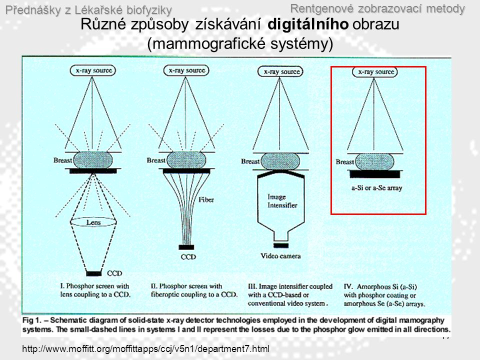 Přednášky z Lékařské biofyziky Rentgenové zobrazovací metody 17 Různé způsoby získávání digitálního obrazu (mammografické systémy) http://www.moffitt.org/moffittapps/ccj/v5n1/department7.html