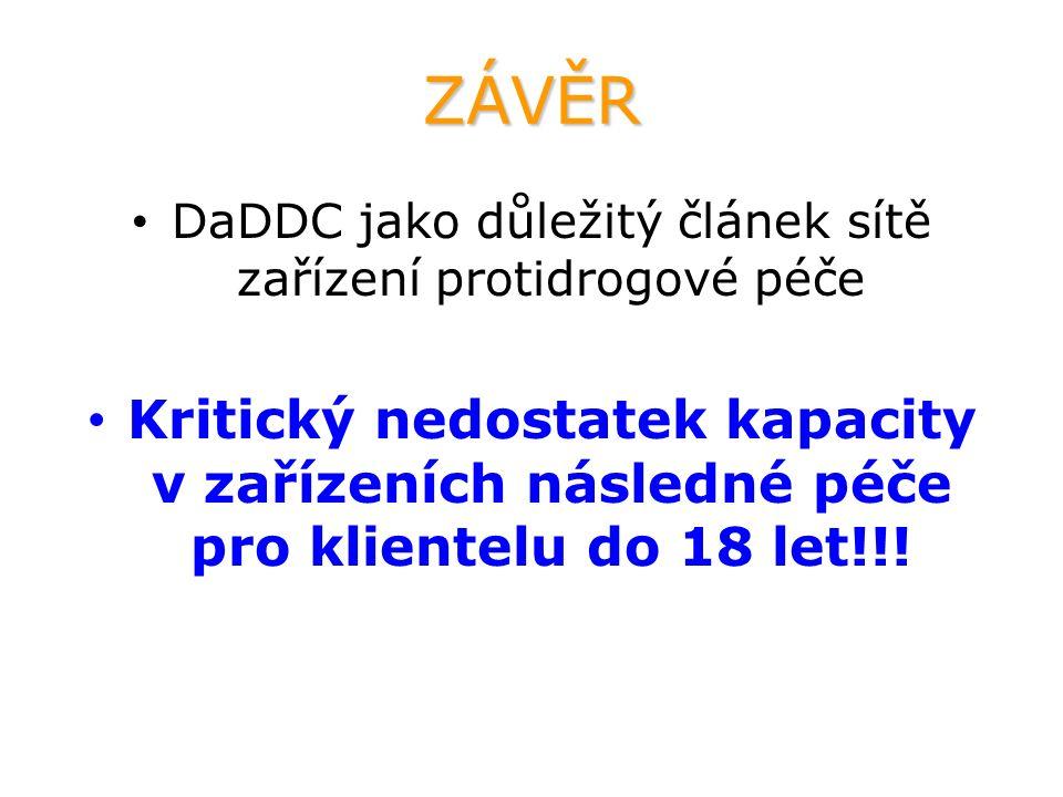 ZÁVĚR DaDDC jako důležitý článek sítě zařízení protidrogové péče Kritický nedostatek kapacity v zařízeních následné péče pro klientelu do 18 let!!!