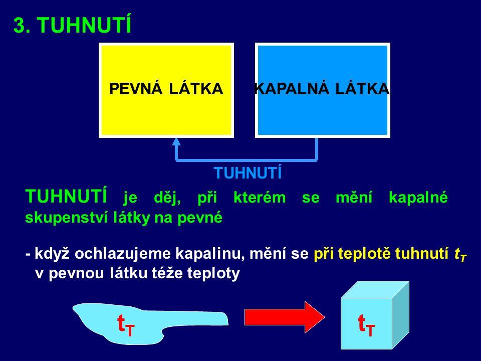 3. TUHNUTÍ - když ochlazujeme kapalinu, mění se při teplotě tuhnutí t T v pevnou látku téže teploty tTtT tTtT TUHNUTÍ PEVNÁ LÁTKAKAPALNÁ LÁTKA TUHNUTÍ