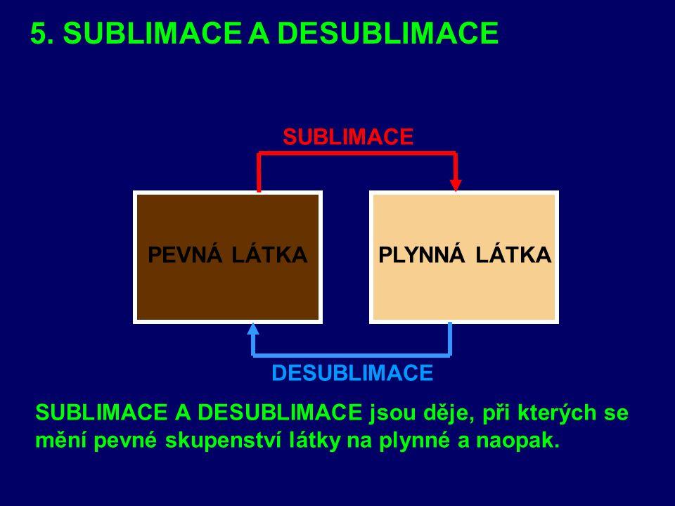 PEVNÁ LÁTKAPLYNNÁ LÁTKA DESUBLIMACE SUBLIMACE SUBLIMACE A DESUBLIMACE jsou děje, při kterých se mění pevné skupenství látky na plynné a naopak. 5. SUB