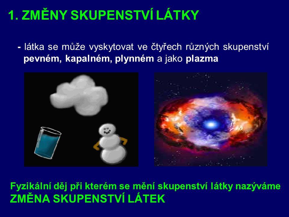 1. ZMĚNY SKUPENSTVÍ LÁTKY - látka se může vyskytovat ve čtyřech různých skupenství pevném, kapalném, plynném a jako plazma Fyzikální děj při kterém se