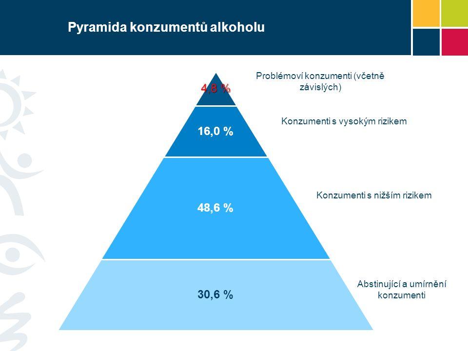 Pyramida konzumentů alkoholu 4,8 % 16,0 % 48,6 % 30,6 % Problémoví konzumenti (včetně závislých) Konzumenti s vysokým rizikem Konzumenti s nižším rizikem Abstinující a umírnění konzumenti