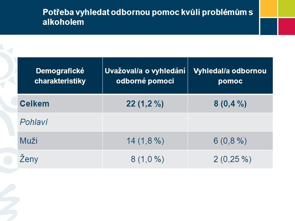 Potřeba vyhledat odbornou pomoc kvůli problémům s alkoholem Demografické charakteristiky Uvažoval/a o vyhledání odborné pomoci Vyhledal/a odbornou pomoc Celkem22 (1,2 %)8 (0,4 %) Pohlaví Muži14 (1,8 %)6 (0,8 %) Ženy 8 (1,0 %) 2 (0,25 %)