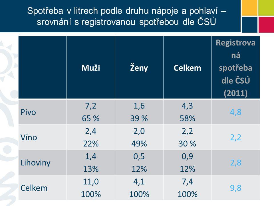 MužiŽenyCelkem Registrova ná spotřeba dle ČSÚ (2011) Pivo 7,2 65 % 1,6 39 % 4,3 58% 4,8 Víno 2,4 22% 2,0 49% 2,2 30 % 2,2 Lihoviny 1,4 13% 0,5 12% 0,9 12% 2,8 Celkem 11,0 100% 4,1 100% 7,4 100% 9,8 Spotřeba v litrech podle druhu nápoje a pohlaví – srovnání s registrovanou spotřebou dle ČSÚ