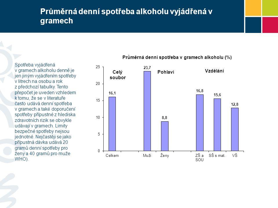 Průměrná denní spotřeba alkoholu vyjádřená v gramech Spotřeba vyjádřená v gramech alkoholu denně je jen jiným vyjádřením spotřeby v litrech na osobu a rok z předchozí tabulky.