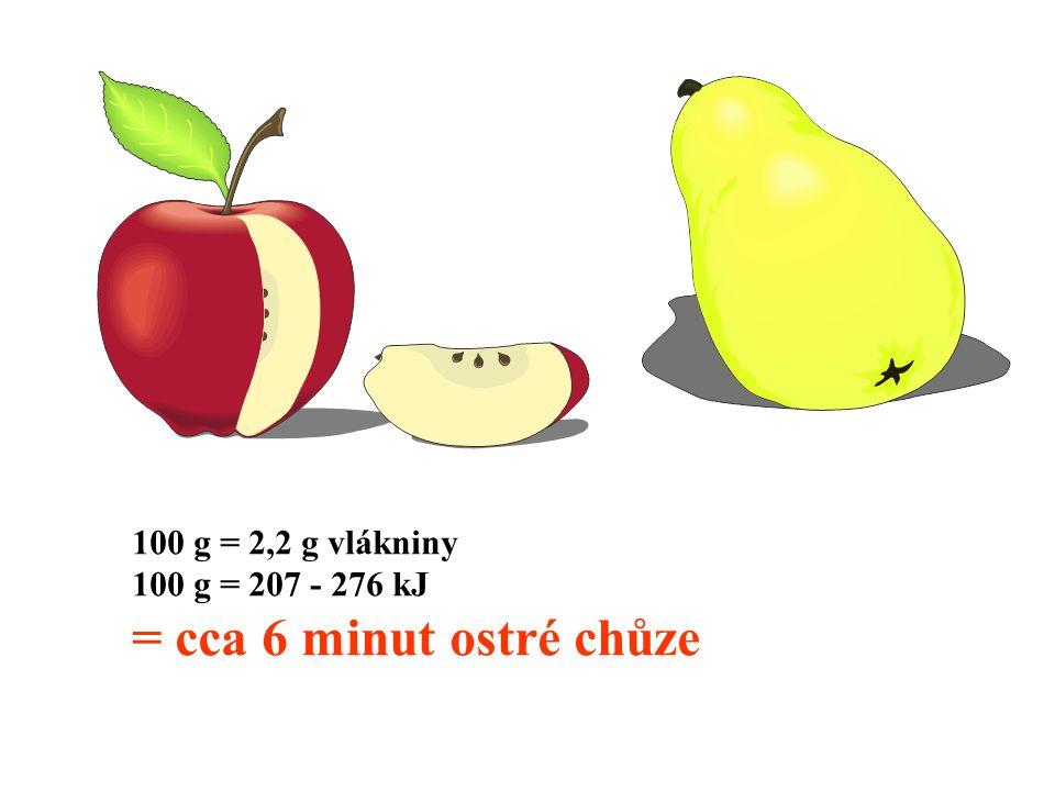 100 g = 2,2 g vlákniny 100 g = 207 - 276 kJ = cca 6 minut ostré chůze