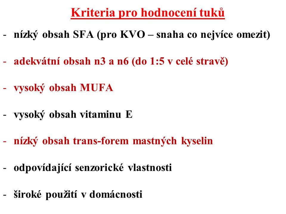 Kriteria pro hodnocení tuků -nízký obsah SFA (pro KVO – snaha co nejvíce omezit) -adekvátní obsah n3 a n6 (do 1:5 v celé stravě) -vysoký obsah MUFA -vysoký obsah vitaminu E -nízký obsah trans-forem mastných kyselin -odpovídající senzorické vlastnosti -široké použití v domácnosti