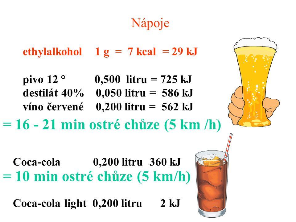 Nápoje ethylalkohol 1 g = 7 kcal = 29 kJ pivo 12 ° 0,500 litru = 725 kJ destilát 40% 0,050 litru = 586 kJ víno červené 0,200 litru = 562 kJ Coca-cola 0,200 litru 360 kJ Coca-cola light 0,200 litru 2 kJ = 16 - 21 min ostré chůze (5 km /h) = 10 min ostré chůze (5 km/h)