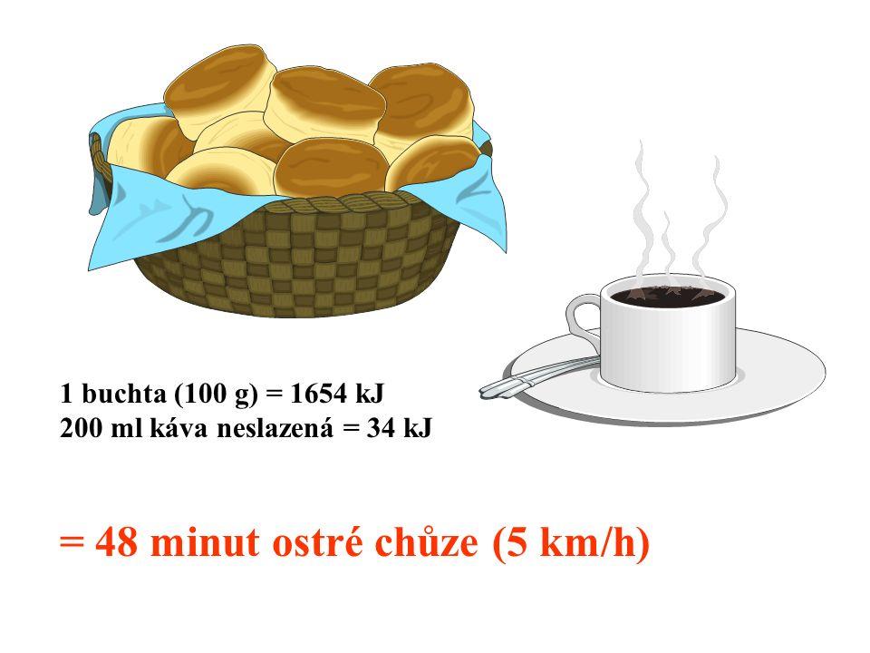 1 buchta (100 g) = 1654 kJ 200 ml káva neslazená = 34 kJ = 48 minut ostré chůze (5 km/h)