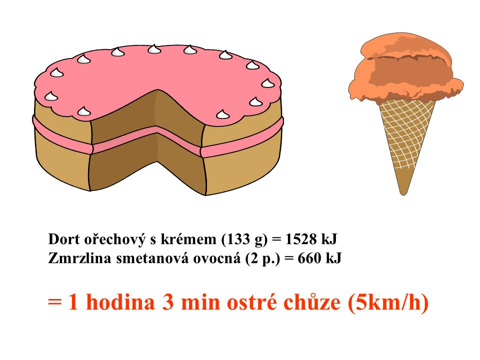 Dort ořechový s krémem (133 g) = 1528 kJ Zmrzlina smetanová ovocná (2 p.) = 660 kJ = 1 hodina 3 min ostré chůze (5km/h)