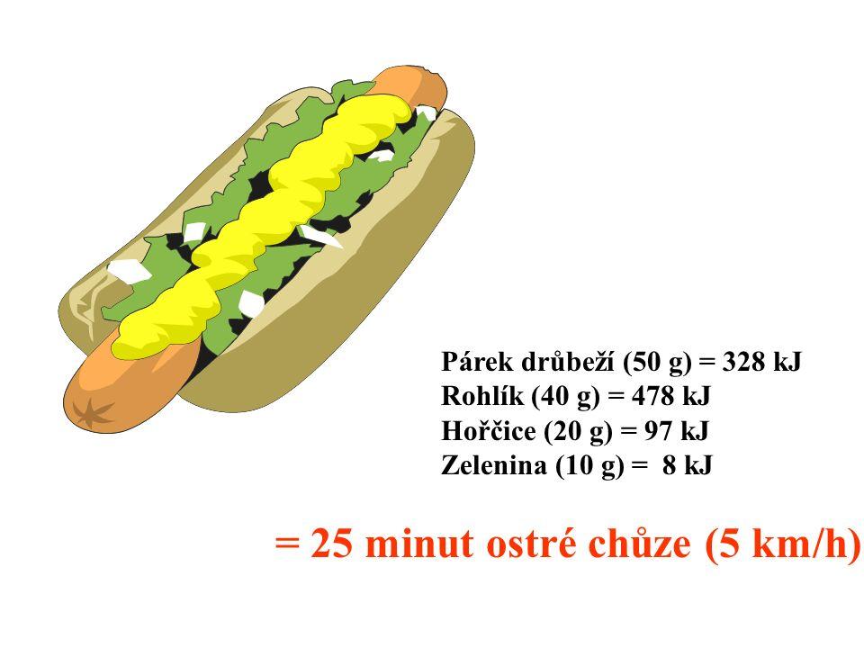 Hranolky bramborové (100 g) = 1411 kJ Tatarská omáčka (50 g) = 994 kJ = 1 hod 9 min ostré chůze (5 km/h)