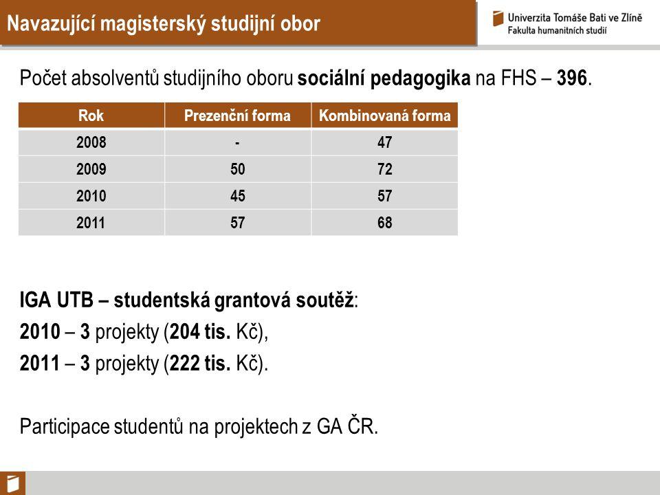 Navazující magisterský studijní obor Počet absolventů studijního oboru sociální pedagogika na FHS – 396. IGA UTB – studentská grantová soutěž : 2010 –