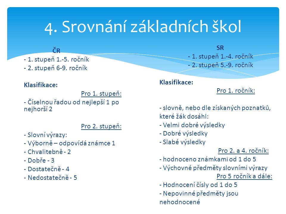 ČR - 1. stupeň 1.-5. ročník - 2. stupeň 6-9. ročník Klasifikace: Pro 1.
