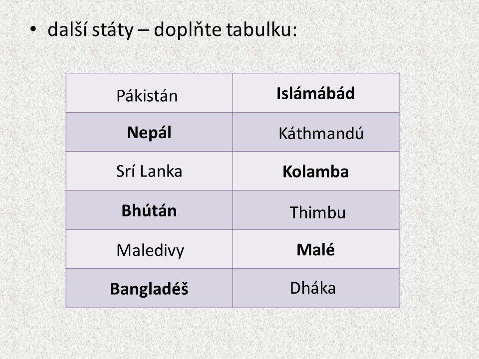 další státy – doplňte tabulku: Islámábád Nepál Kolamba Bhútán Malé Bangladéš Pákistán Káthmandú Srí Lanka Thimbu Maledivy Dháka