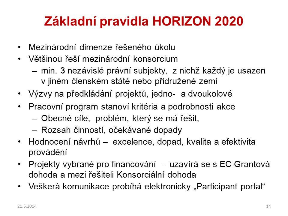 Základní pravidla HORIZON 2020 Mezinárodní dimenze řešeného úkolu Většinou řeší mezinárodní konsorcium –min. 3 nezávislé právní subjekty, z nichž každ