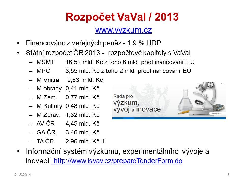 Rozpočet VaVaI / 2013 www.vyzkum.cz www.vyzkum.cz Financováno z veřejných peněz - 1.9 % HDP Státní rozpočet ČR 2013 - rozpočtové kapitoly s VaVaI –MŠMT16,52 mld.