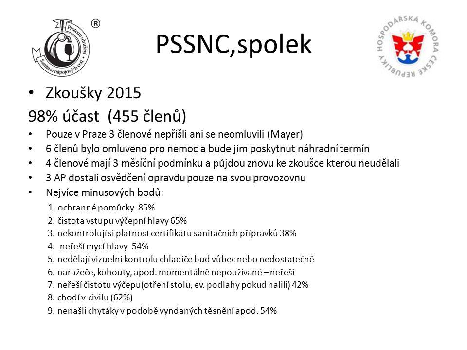 PSSNC,spolek Zkoušky 2015 98% účast (455 členů) Pouze v Praze 3 členové nepřišli ani se neomluvili (Mayer) 6 členů bylo omluveno pro nemoc a bude jim poskytnut náhradní termín 4 členové mají 3 měsíční podmínku a půjdou znovu ke zkoušce kterou neudělali 3 AP dostali osvědčení opravdu pouze na svou provozovnu Nejvíce minusových bodů: 1.